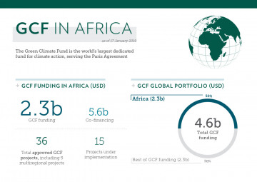African Union calls for an ambitious and successful GCF replenishment